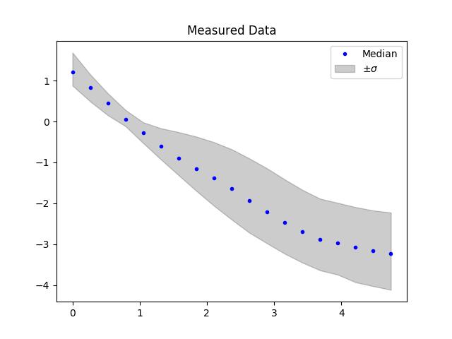 measured-data