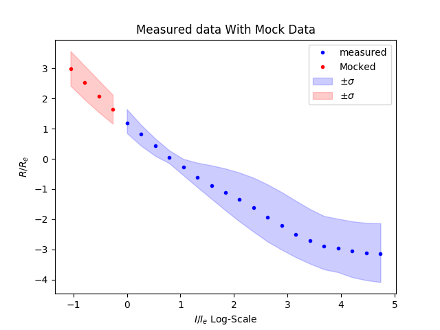 data-with-mock