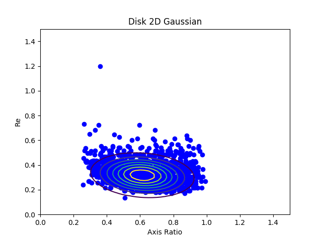 disk-ar-re-gauss-scatter