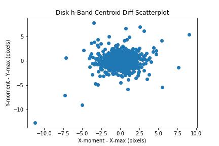 disk-cent-dist